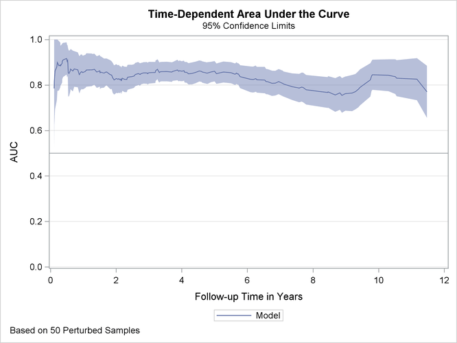 Time-dependent Area under the curve