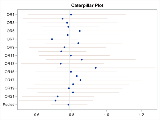 Caterpillar Plot of the Odds Ratios for the Binomial Model