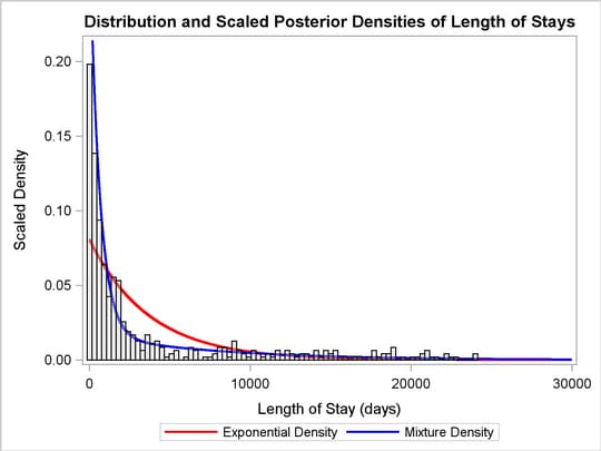 Length of Stay, Exponential and Mixture Density
