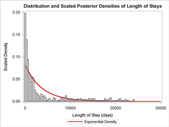 Length of Stay, Exponential Density