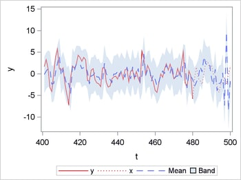 Forecast of Simulated AR(4) Time Series