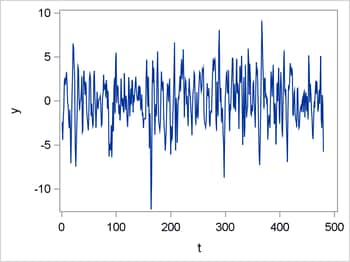 Simulated AR(4) Time Series
