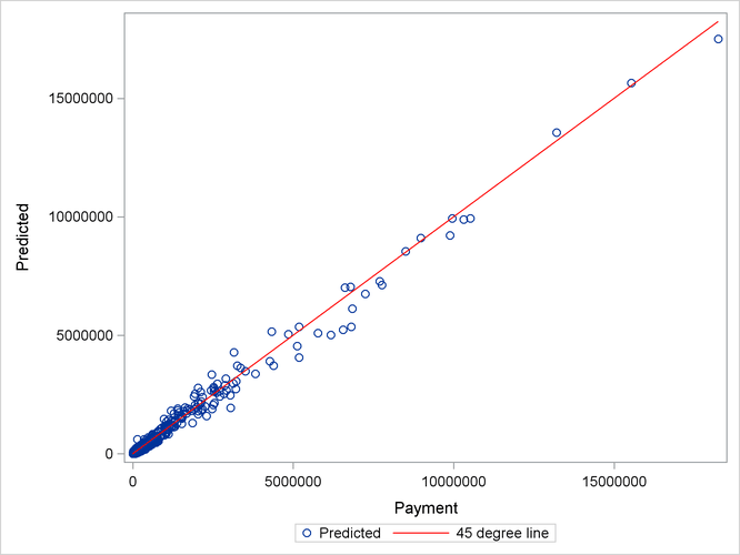 Scatter Plot of Predicted versus Observed Payments