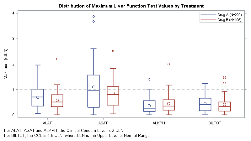 Distribution of Maximum Liver Function Test Values by Treatment