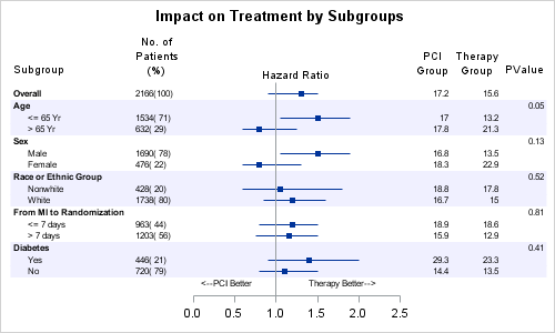 Impact on Treatment by Subgroups