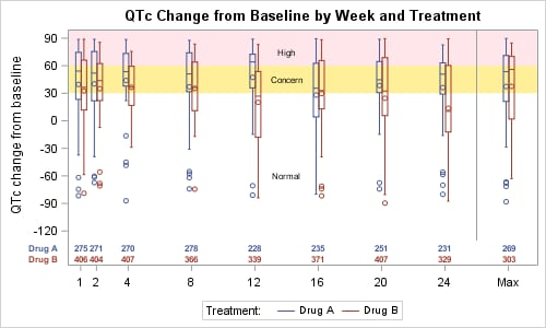 QTc Change from Baseline by Week and Treatment