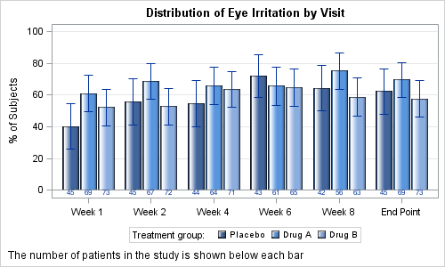 Distribution of Eye Irritation by Visit
