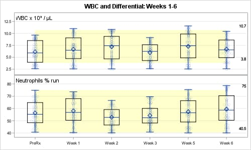 WBC and Differential: Weeks 1-6