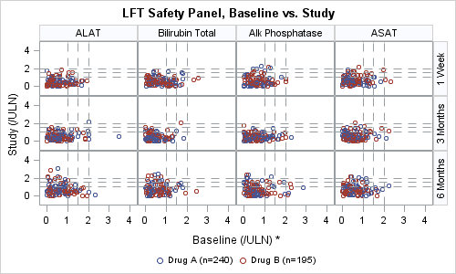 LFT Safety Panel, Baseline vs. Study