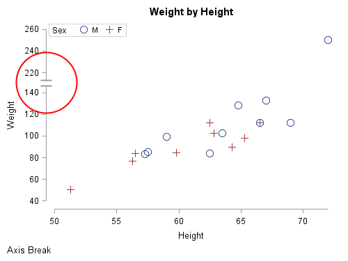 Weight by Height