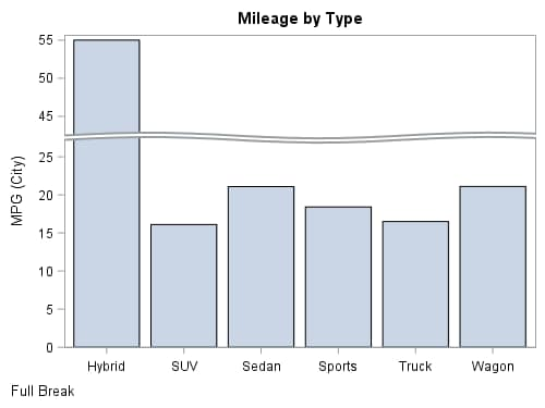 Mileage by Type