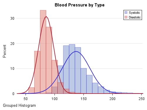 Blood Pressure by Type
