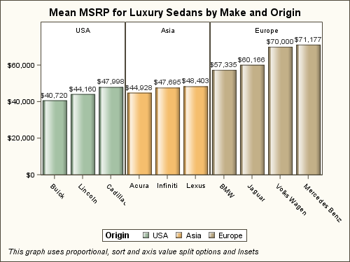 Mean MSRP for Luxury Sedans by Make and Origin