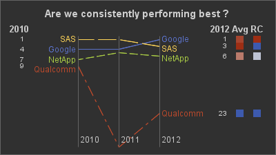 are we consistently performing best?