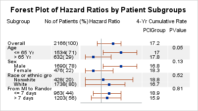 forest plot of hazard ratios by patient subgroups
