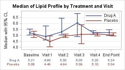 median of lipid profile by treatment and visit