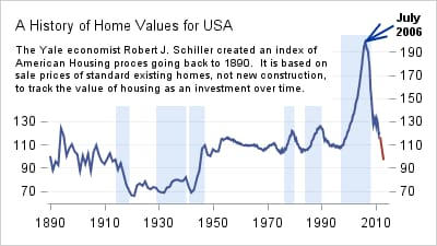 history of home values for USA