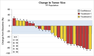 Change in Tumor Size