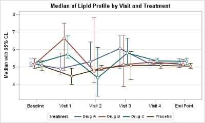 Median of Lipid Profile by Visit and Treatment