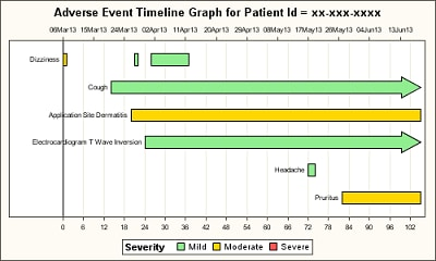 Adverse Event Timeline Graph for Patient Id