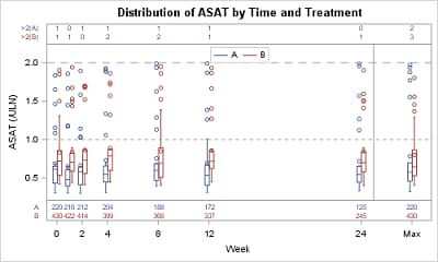 Distribution of ASAT by Time and Treatment