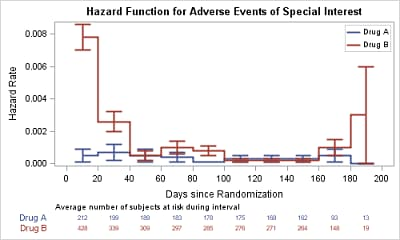 Hazard Function for Adverse Events of Special Interest