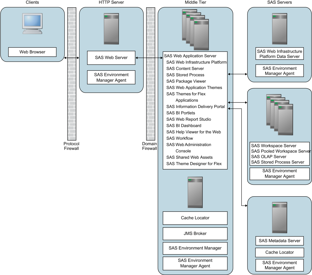 About Clustering SAS Web Application Servers :: SAS® 9.4