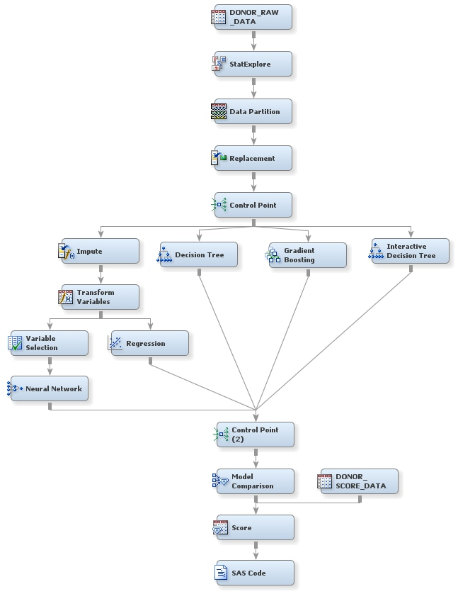 about the scenario in this book getting started with sas Process Flow Database complete process flow diagram