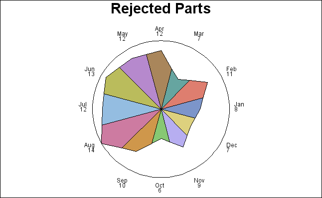 Gchdscrt Charting A Discrete Numeric Variable In Star Chart