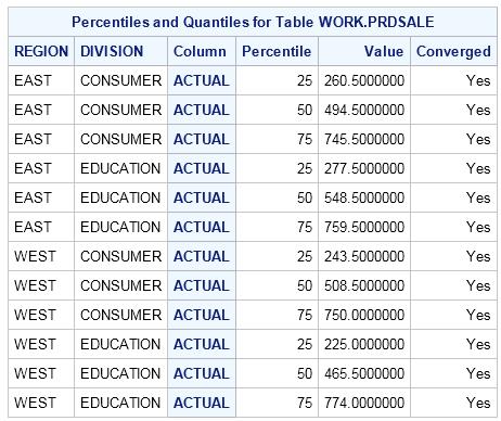 Example: PROC IMSTAT (Analytics) Calculating Percentiles and