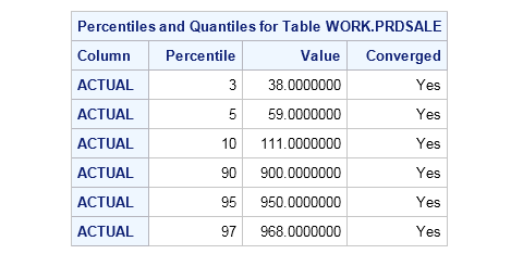 Example: PROC IMSTAT (Analytics) Calculating Percentiles and