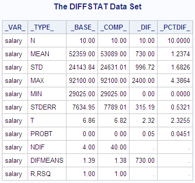 Creating an Output Data Set of Statistics (OUTSTATS