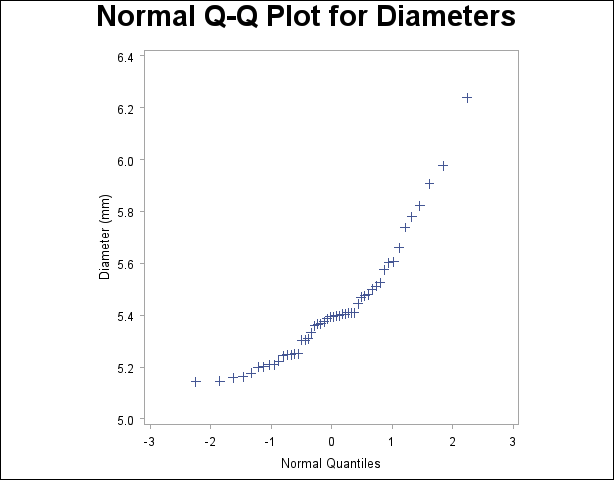 Output 4.30.1 Normal Quantile-Quantile Plot of Nonnormal Data