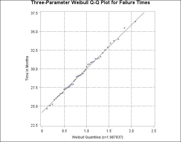 Example 4 34 Comparing Weibull Quantile Plots :: Base SAS(R