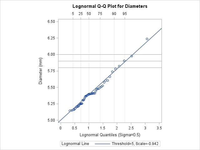 Example 4 32 Estimating Percentiles from Lognormal Quantile