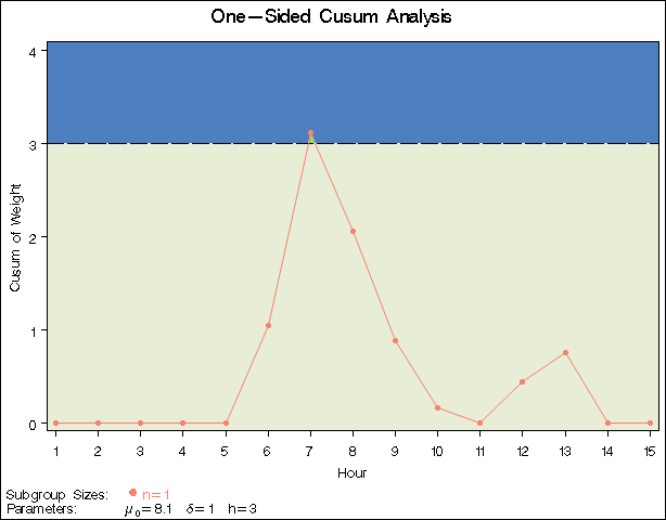 PROC CUSUM: Creating a One-Sided Cusum Chart with a Decision