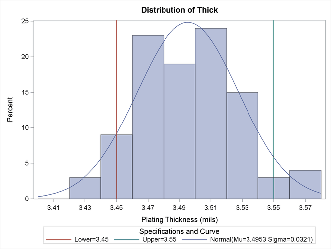 Adding a Normal Curve to the Histogram :: SAS/QC(R) 12 3