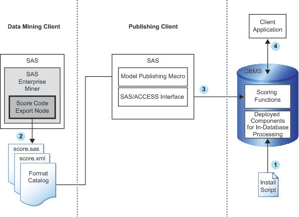 how the sas scoring accelerator for greenplum worksprocess flow diagram