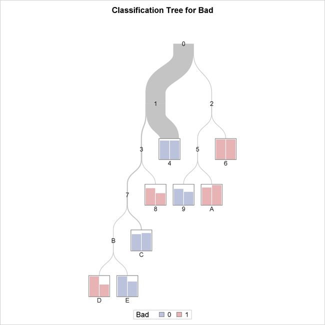 example 16 4 creating a binary classification tree with validation