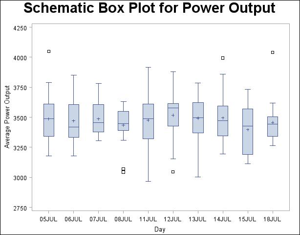 proc boxplot saving summary data with outliers  sas/statr ., schematic