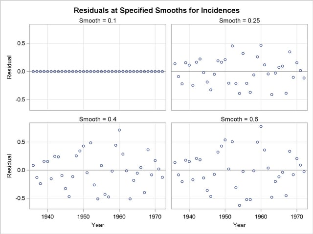 PROC LOESS: Scatter Plot Smoothing :: SAS/STAT(R) 9 2 User's