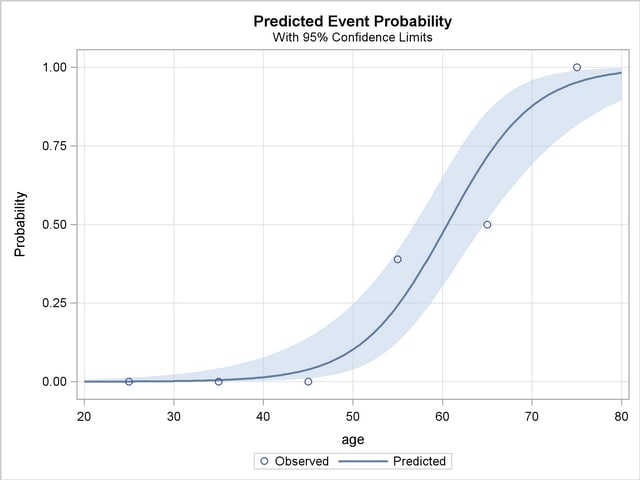 PROC LOGISTIC: ROC Curve, Customized Odds Ratios, Goodness