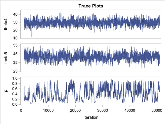PROC MCMC: Using a Transformation to Improve Mixing :: SAS/STAT(R