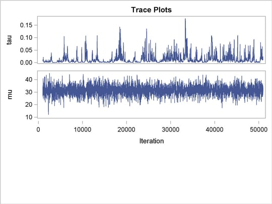 PROC MCMC: Using a Transformation to Improve Mixing :: SAS/STAT(R