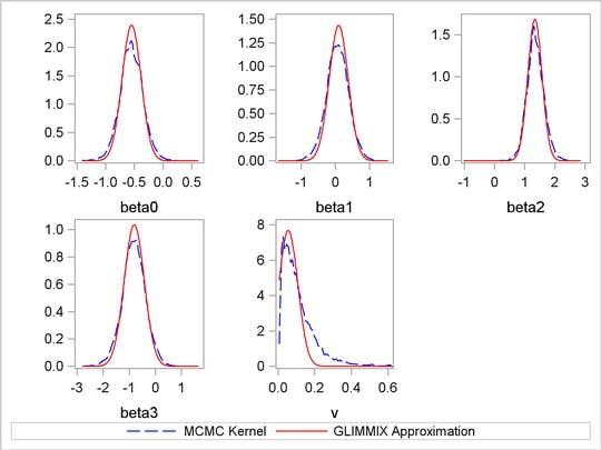 PROC MCMC: Random-Effects Models :: SAS/STAT(R) 9 2 User's
