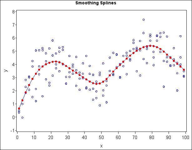 PROC TRANSREG: Smoothing Splines :: SAS/STAT(R) 9.2 User's ...