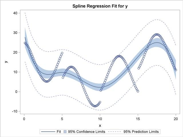 PROC TRANSREG: Using Splines and Knots :: SAS/STAT(R) 9 2