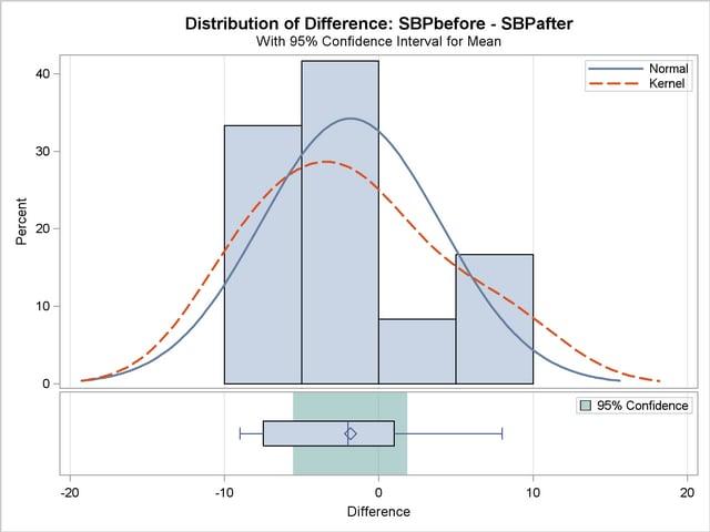 PROC TTEST: Paired Comparisons :: SAS/STAT(R) 9.2 User's Guide ...