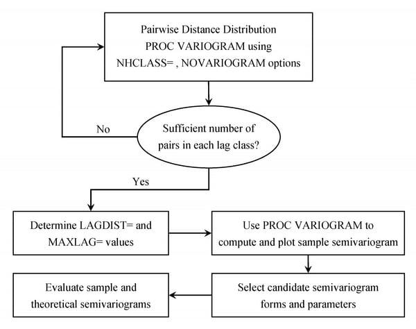 sas stat 9.2 user guide pdf