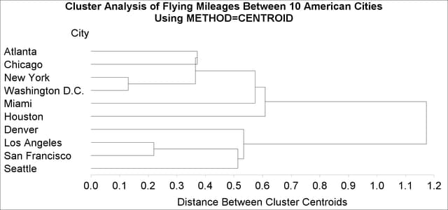 Proc Cluster Cluster Analysis Of Flying Mileages Between 10